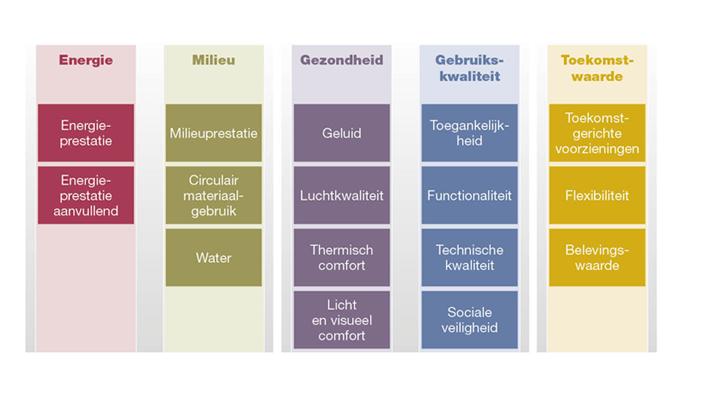 Duurzaamheid in 5 thema's