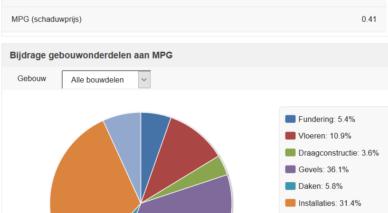 Richtlijnen invoer MPG berekening