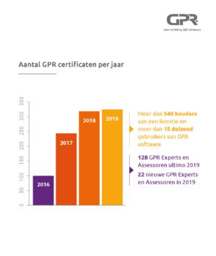 GPR certificaten
